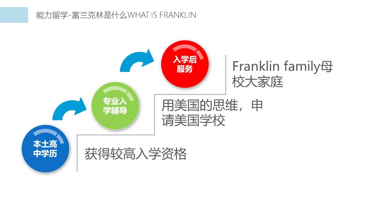 能力留学、富兰克林